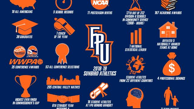Graphic showing FPU athletics successes, all of which are described in the article text.